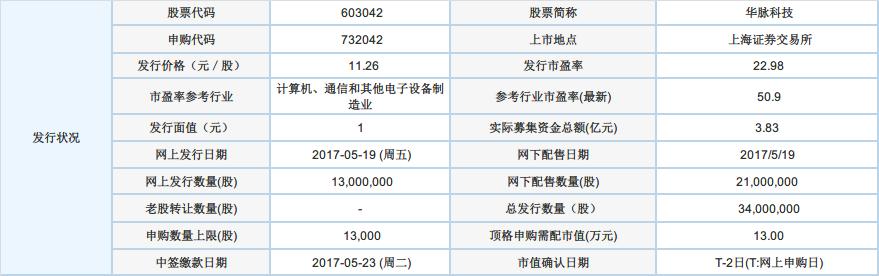 华脉科技:5月19日申购指南
