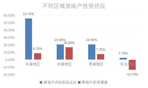 中国楼市游戏规则已经发生了根本变化,资源在重新分配!