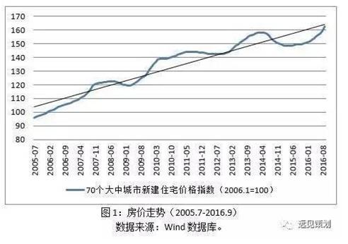 """为何中国楼市可以""""长牛"""",而股市却一直是""""长熊""""?"""