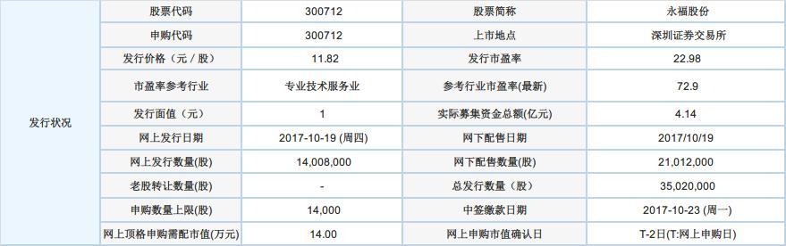 永福股份:10月19日申购指南
