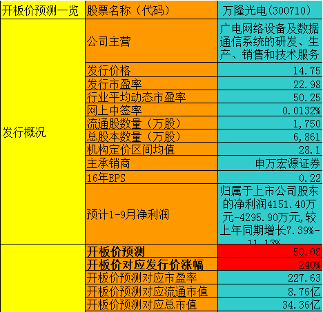 万隆光电:预测第9个交易日开板