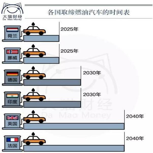 7万吨;新能源汽车市场份额占有量达到10%,镍需求量达40万吨,可能导致